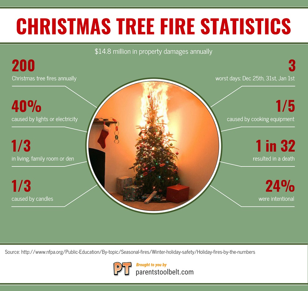 christmas tree fire stats infographic